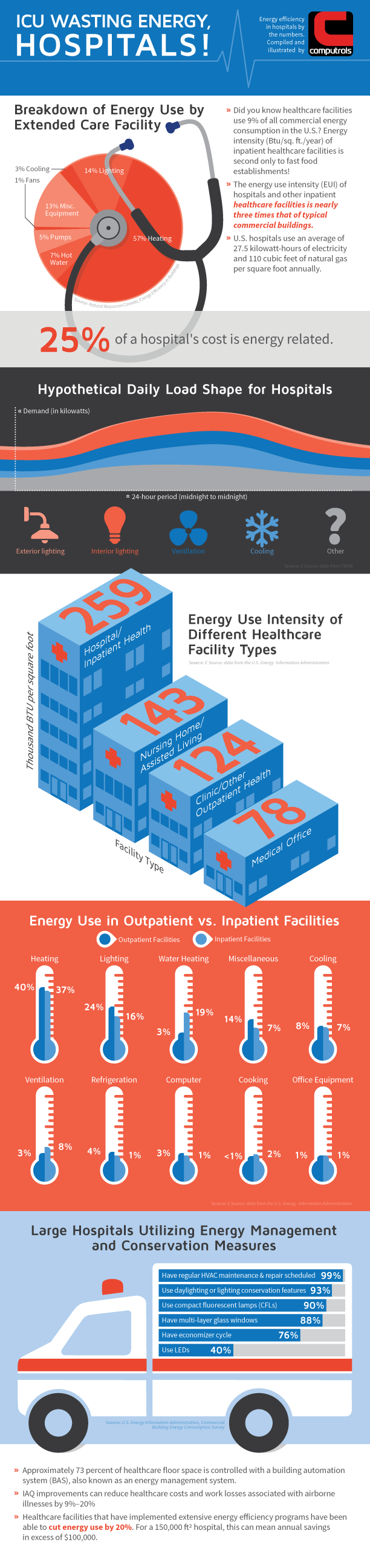Hospital Energy Use Infographic